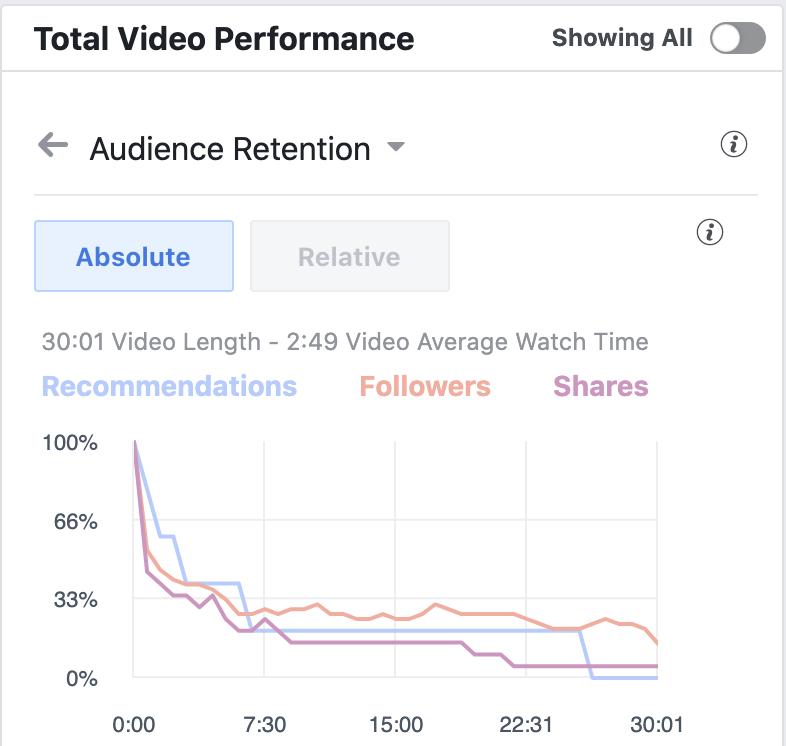 Facebook Church Audience Retention Graph
